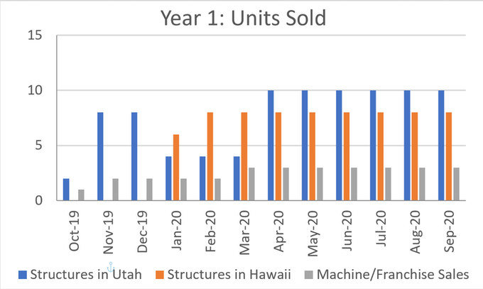 Projected units sold in upcoming months