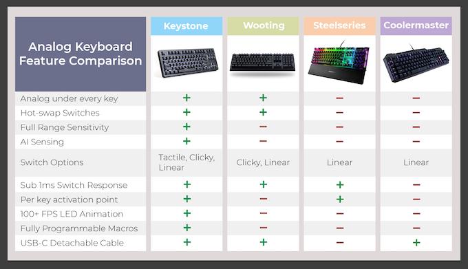 Descubre Keystone, el teclado del futuro con tecnología magnética que busca financiación 2