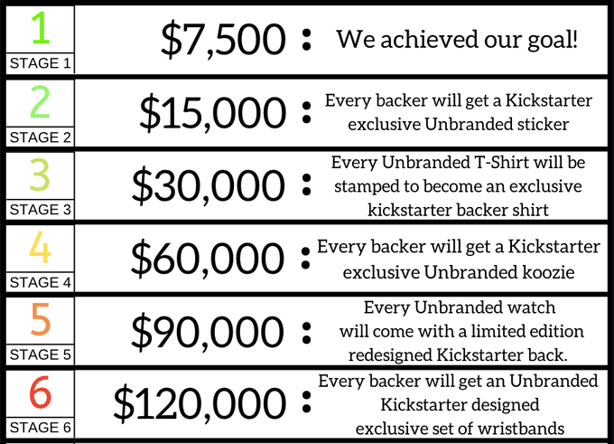 Above are the stages throughout our Kickstarter.  Each Stage is accumulative, meaning once a stage is reached it includes all the prior stages!