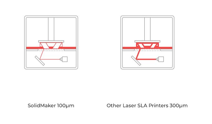 Smaller Spot Size for Better Printing