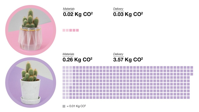 CO2 footprint of POTR vs concrete pot