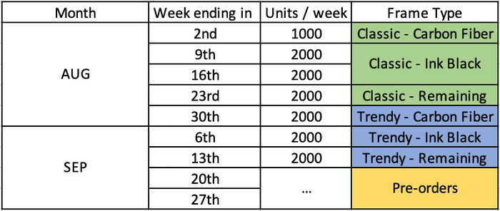 Current schedule based on production capacity
