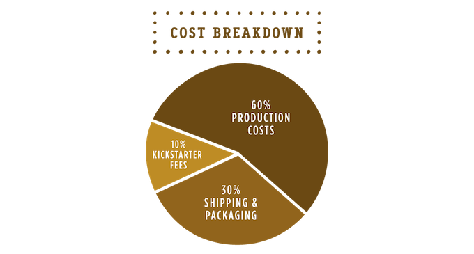 Cost Breakdown: 60% Production | 30% shipping and packaging | 10% processing fees