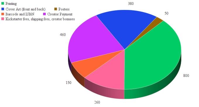 Pie Chart of Rewards