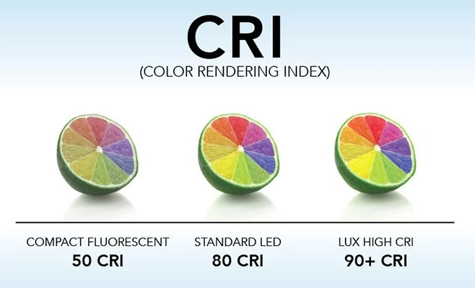 An illustration of CRI. Image: LUX Technology Group