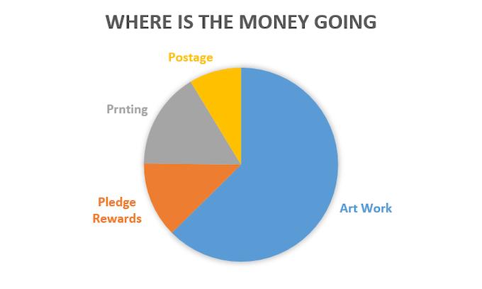 Chart showing breakdown of funds