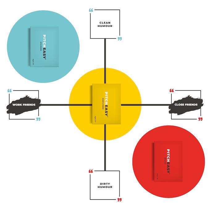 The PitchEasy Deck Matrix