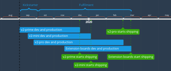 Smoothieboard v2 by Arthur Wolf — Kickstarter