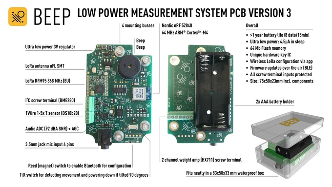 The PCB and its components.