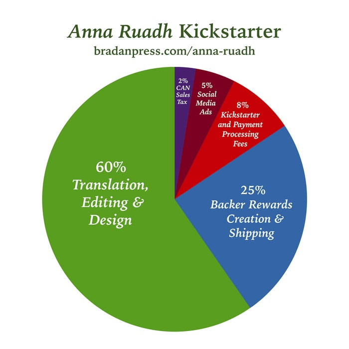 The Anna Ruadh Kickstarter campaign: Where the money is going