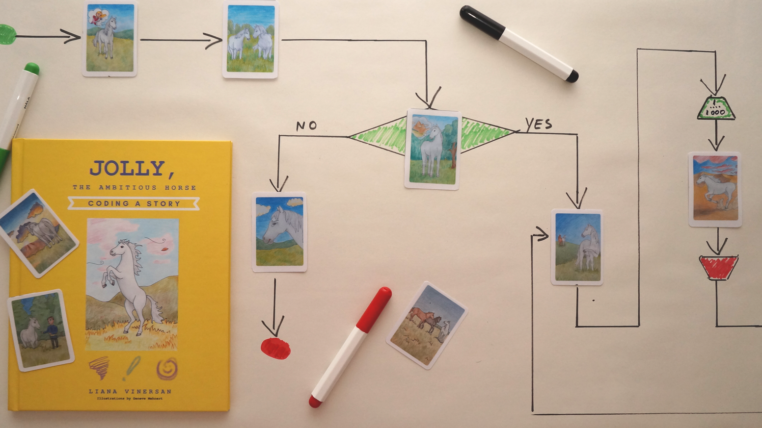 A story book that teaches children coding by explaining and designing a diagram of the action in the story.