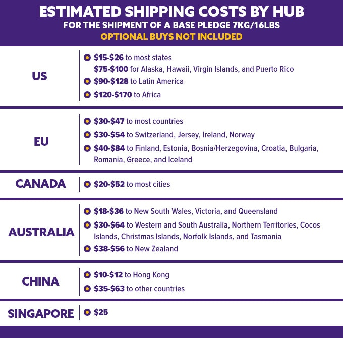 Estimated shipping costs on the campaign page of ANKH: The Lost Gods, a board game by Singapore-based company CMON.