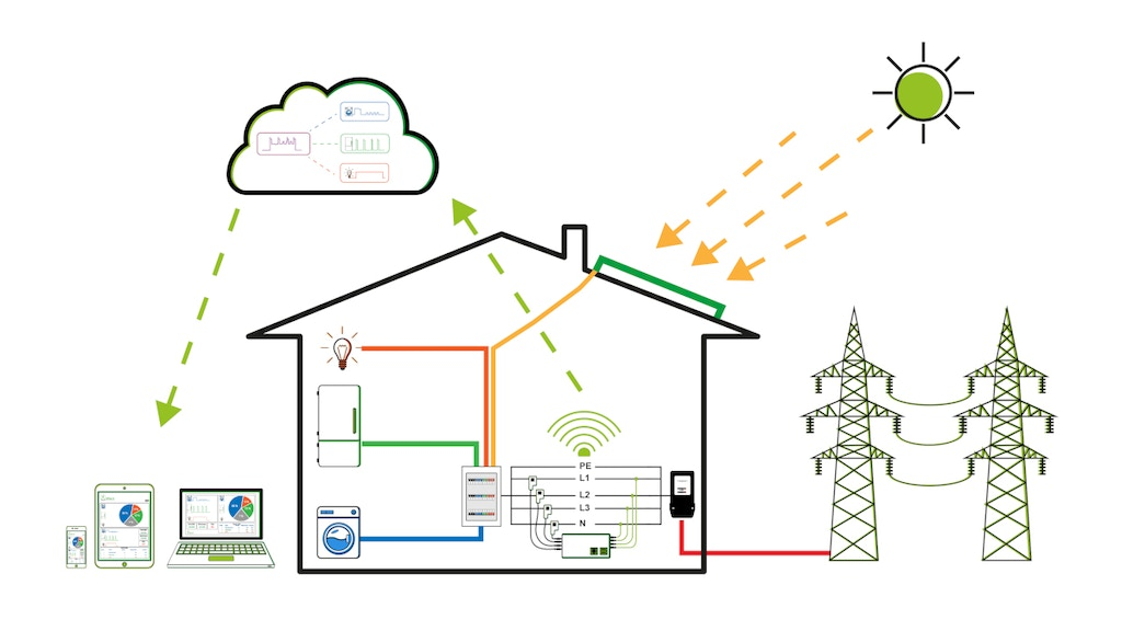 Watt Analytics: an Intelligent System for Saving Electricity