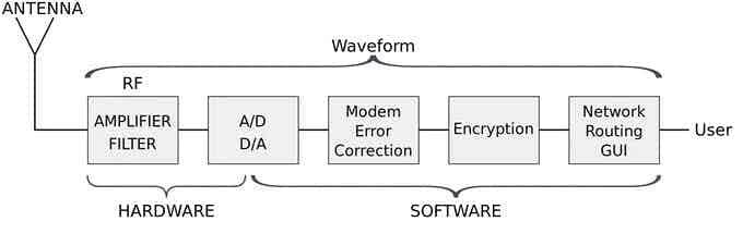 Software Defined Radio Block Diagram