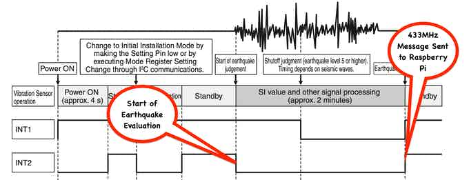 An Earthquake in Progress