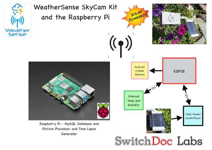 SkyCam Block Diagram