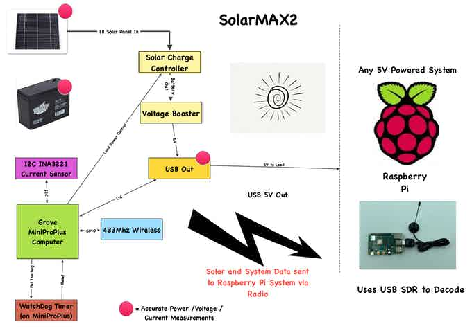 SolarMAX2 Block Diagram