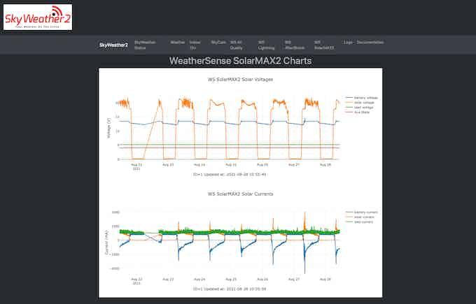SkyWeather2 SolarMAX2 Display