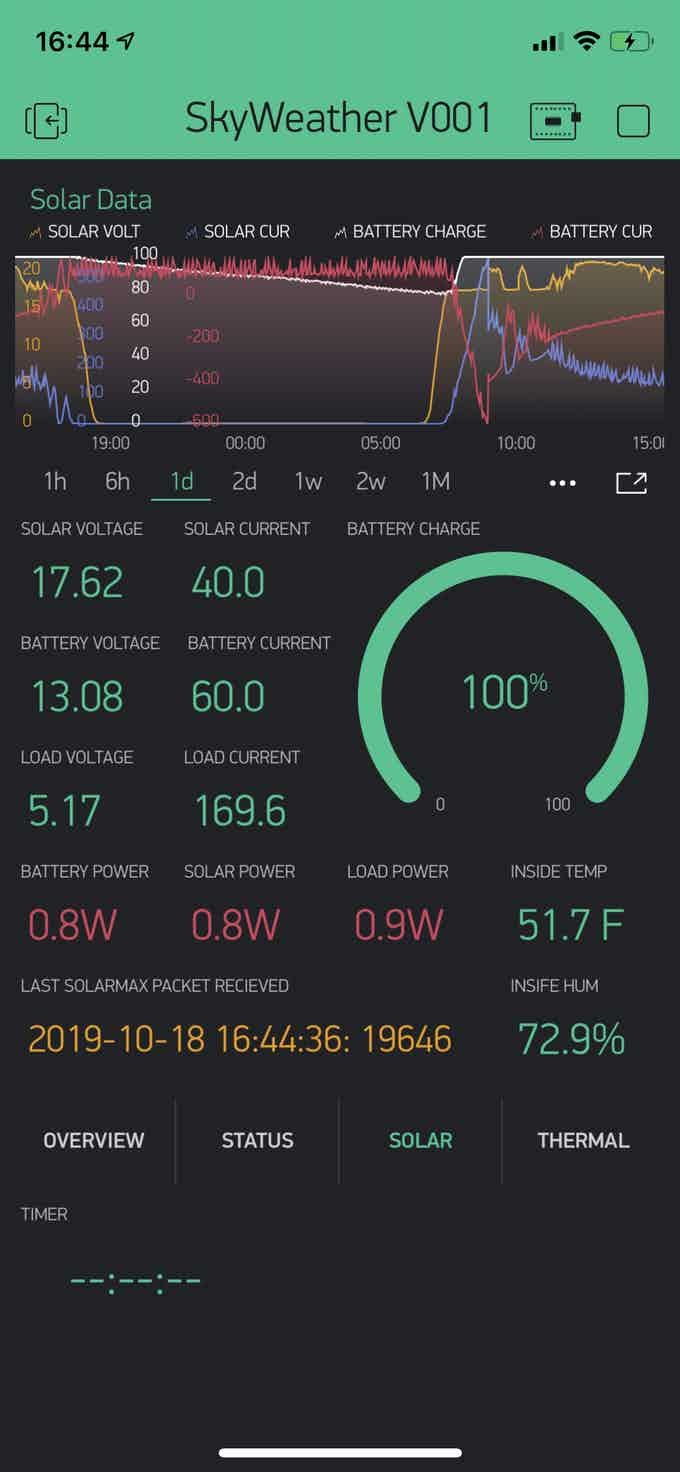 Blynk display during the day.  Fully charged!