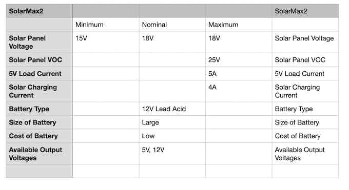 SolarMAX2 Specifications