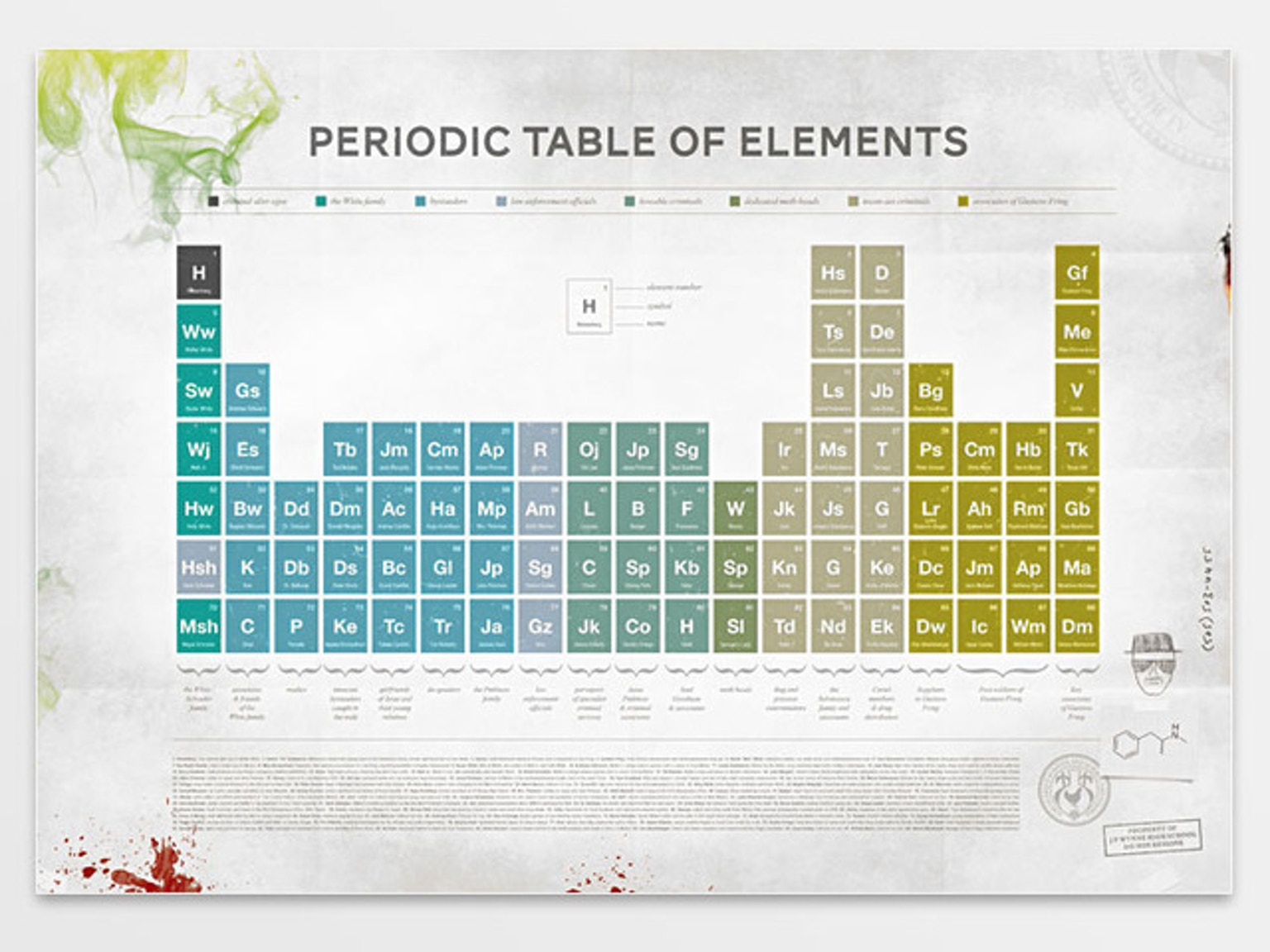 Breaking bad periodic table print limited edition by for 105 periodic table