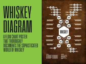 Whiskey Diagram Poster